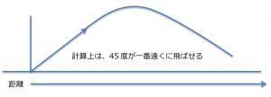 図2・遠くへ飛ばせる角度