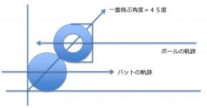 図3・ボールとバットの断面図の模式図