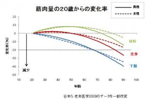 筋肉量の20歳からの変化率